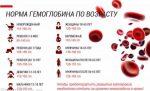 Низкий гемоглобин у грудничков – причины пониженного гемоглобина, лечение, при грудном вскармливании, Комаровский
