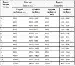 Норма прибавка веса у новорожденных – Прибавка веса у новорожденных по месяцам: таблица и нормы